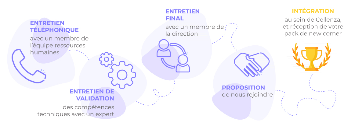 Process de recrutement
